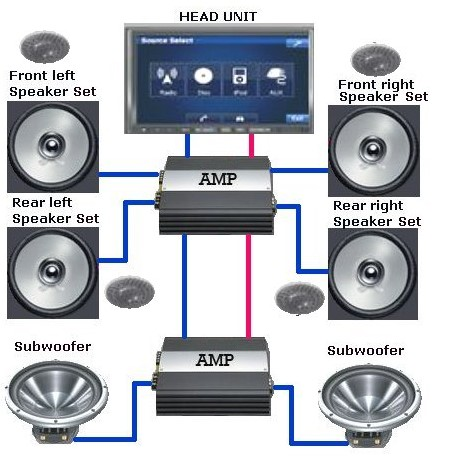 How to Adjust Car Stereo for Best Sound - Guide by Stereo